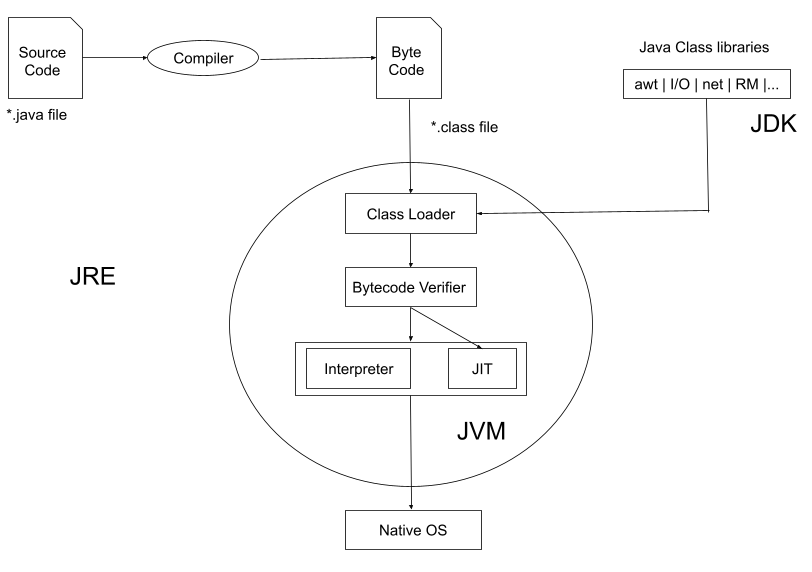 What is Java Virtual Machine(JVM)?